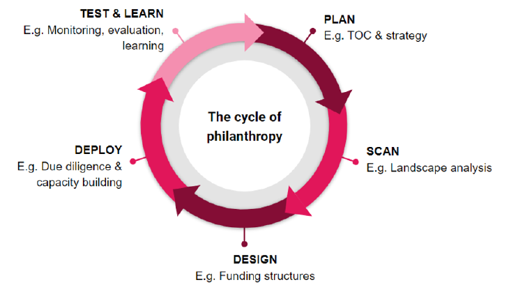 the standard philanthropy cycle